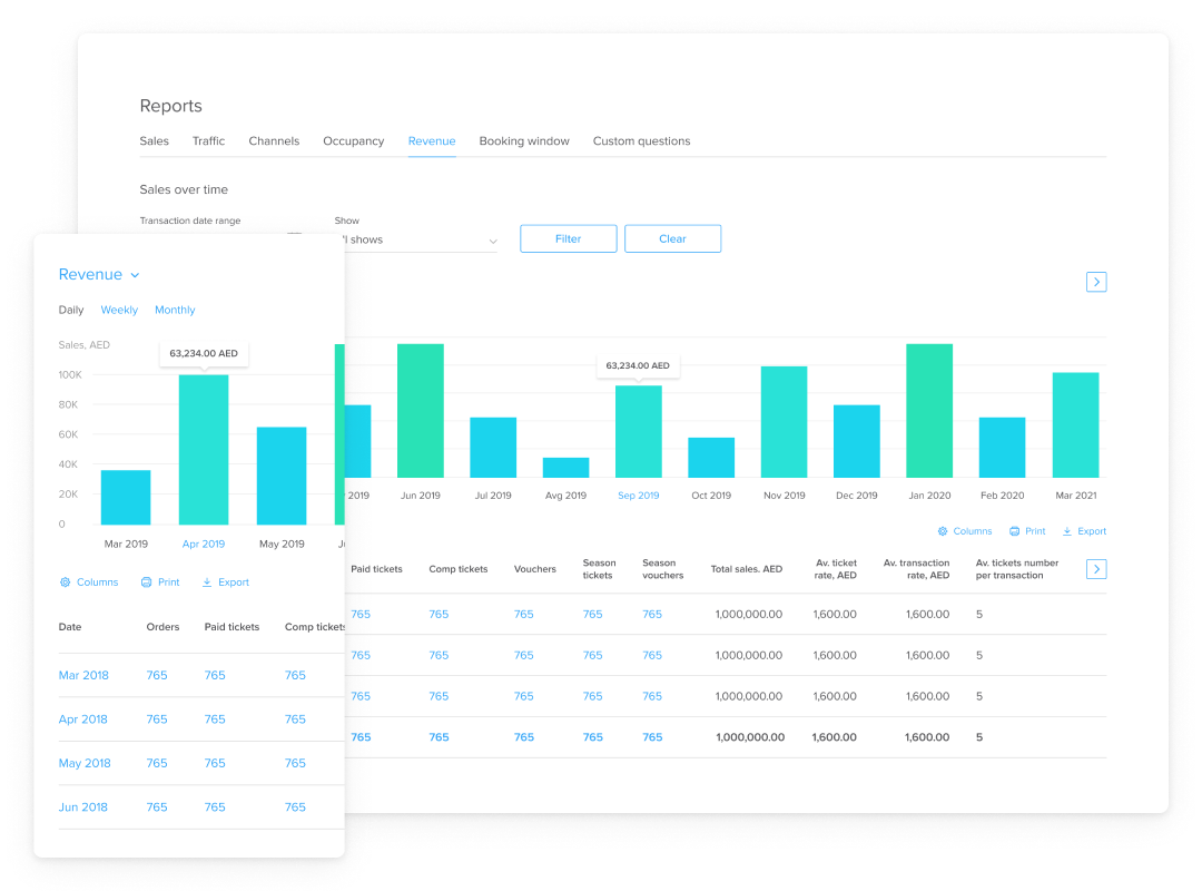 Compare revenue in daily, weekly and monthly periods